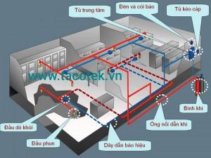 Hệ thống chữa cháy